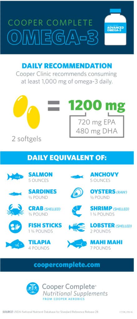Omega-3 infographic showing how much omega 3 is in seafood when trying to consume 1000 mg of fish oil, by Cooper Complete Nutritional Supplements
