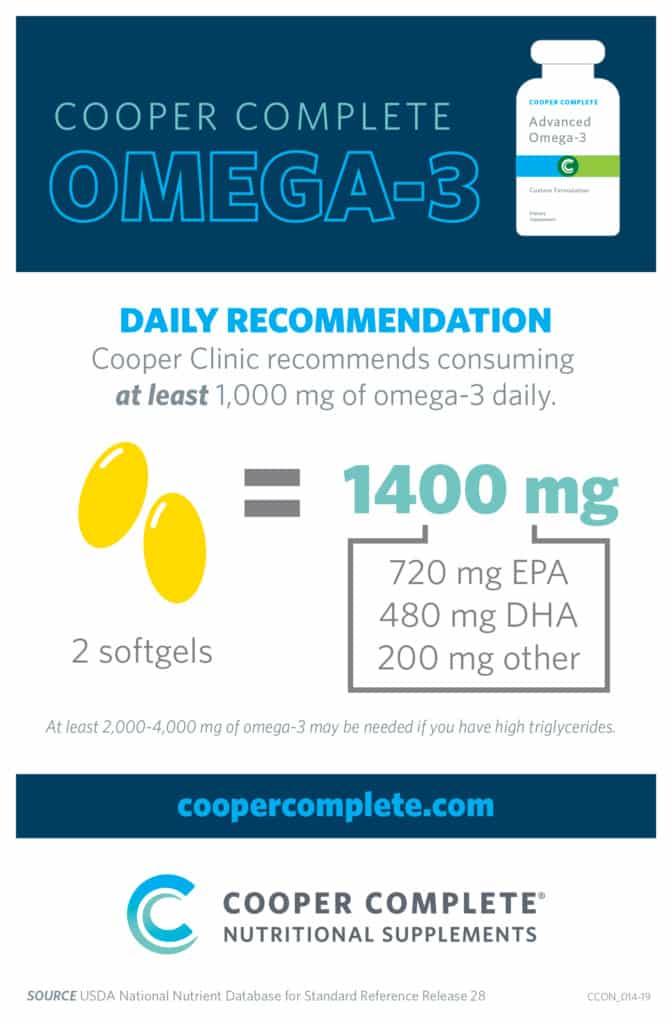 Cooper Complete infographic of Cooper Clinic Omega-3 daily recommendation