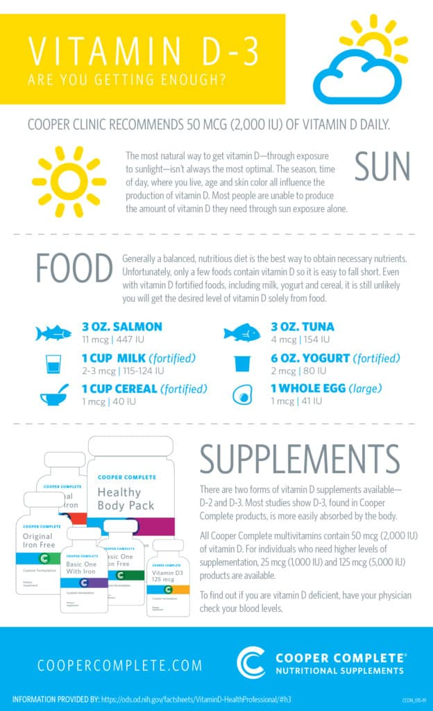 Cooper Complete Vitamin D Infographic reviewing sun food and supplement sources of vitamin D