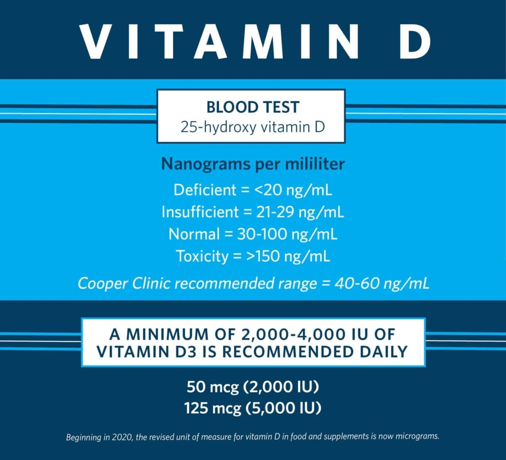 Chart of preventive medicine Cooper Clinic Vitamin D Blood Test Levels and Supplementation Recommendations